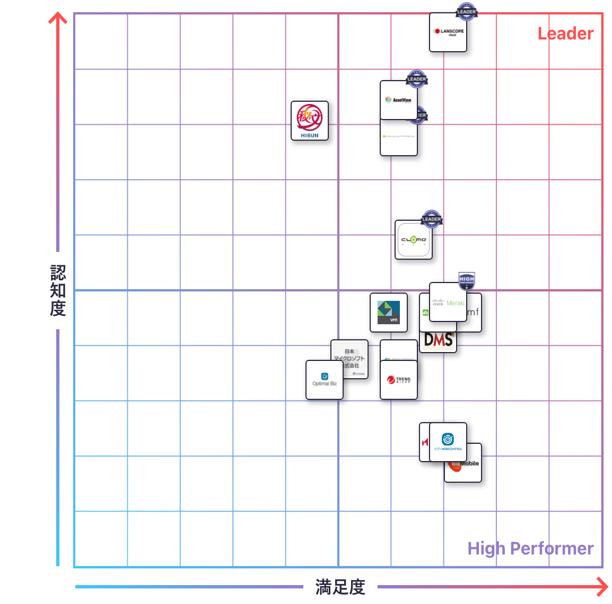 MDM・EMM(モバイルデバイス管理)のGrid
