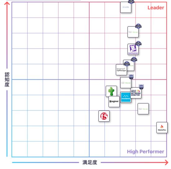 ネットワーク管理のGrid